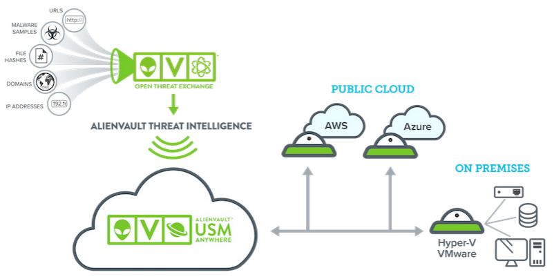 Integrated Threat Intelligence for the Best Protection