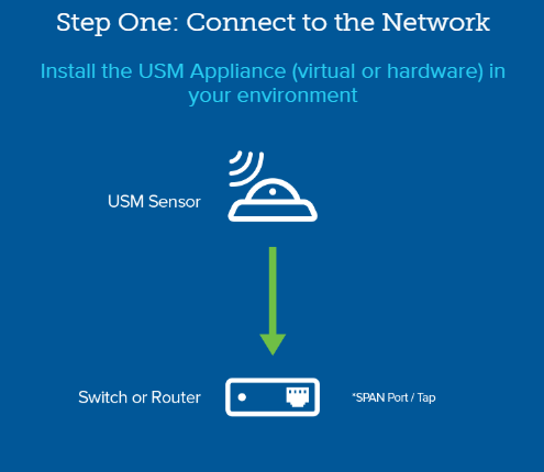 Step One: Connect to the network