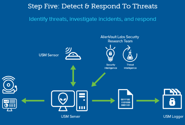 Step Five: Detect & respond to threats