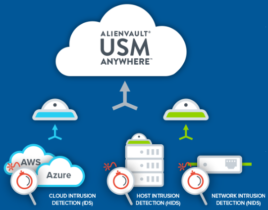 AlienVault USM Anywhere   UnifiedThreatWorks com
