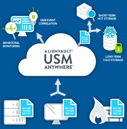 Step Four: Analyze & Store Log Data in USM Anywhere